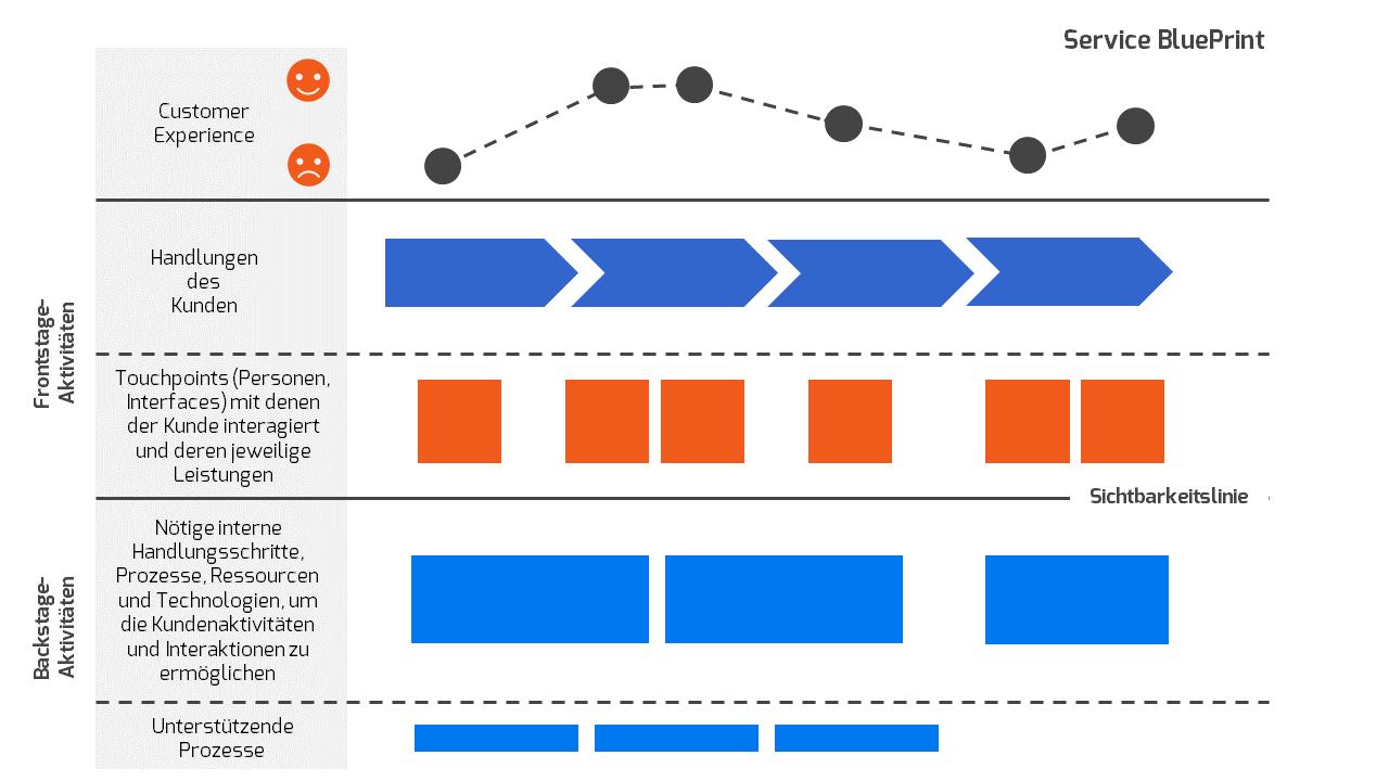 Schema eines Service BluePrints mit Customer Journey